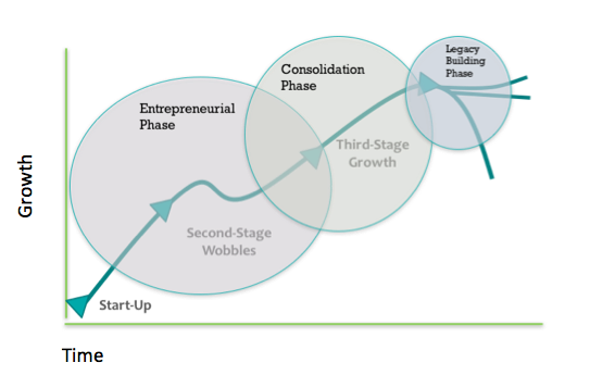 three phases of business